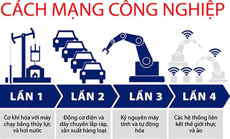 cac-phien-ban-cua-blockchain-hien-tai