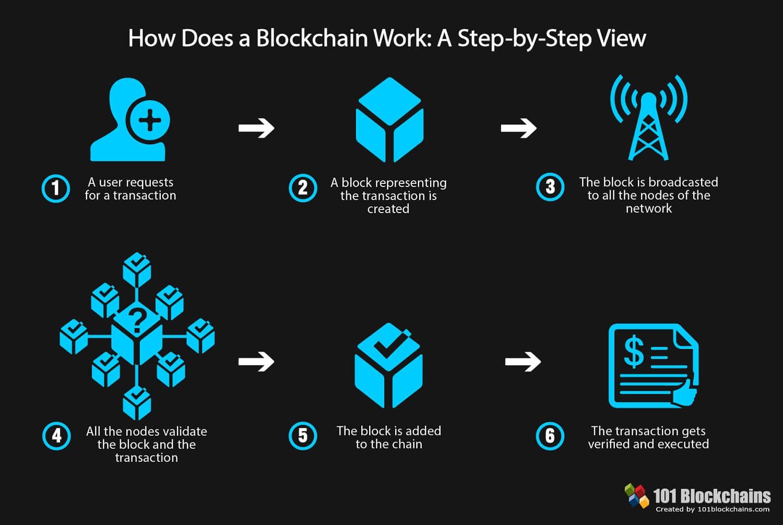 blockchain-la-gi?