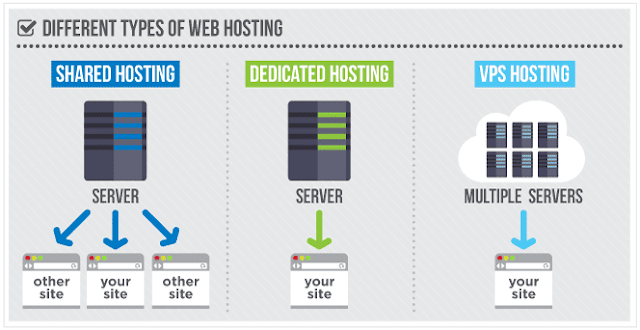 khac-nhau-giua-vps-may-chu-ao-hosting-server-cloud-hosting